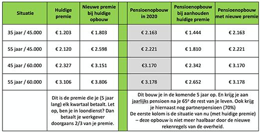 SPD kwartaalcijfers